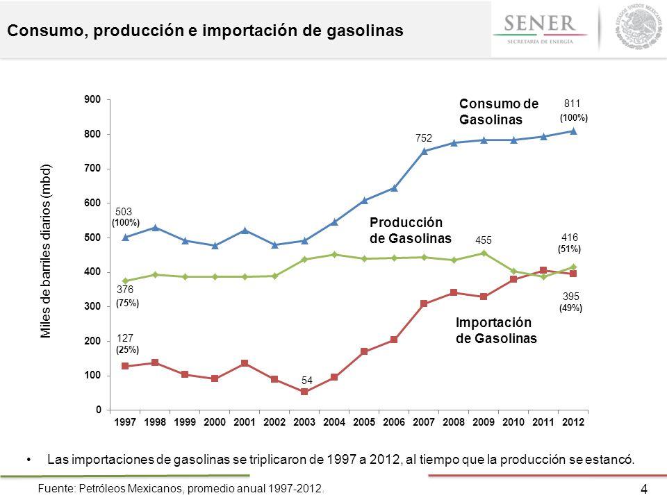 Consumo, producción e importación de gasolinas 4 Fuente: Petróleos Mexicanos, promedio anual 1997-2012. Las importaciones de gasolinas se triplicaron