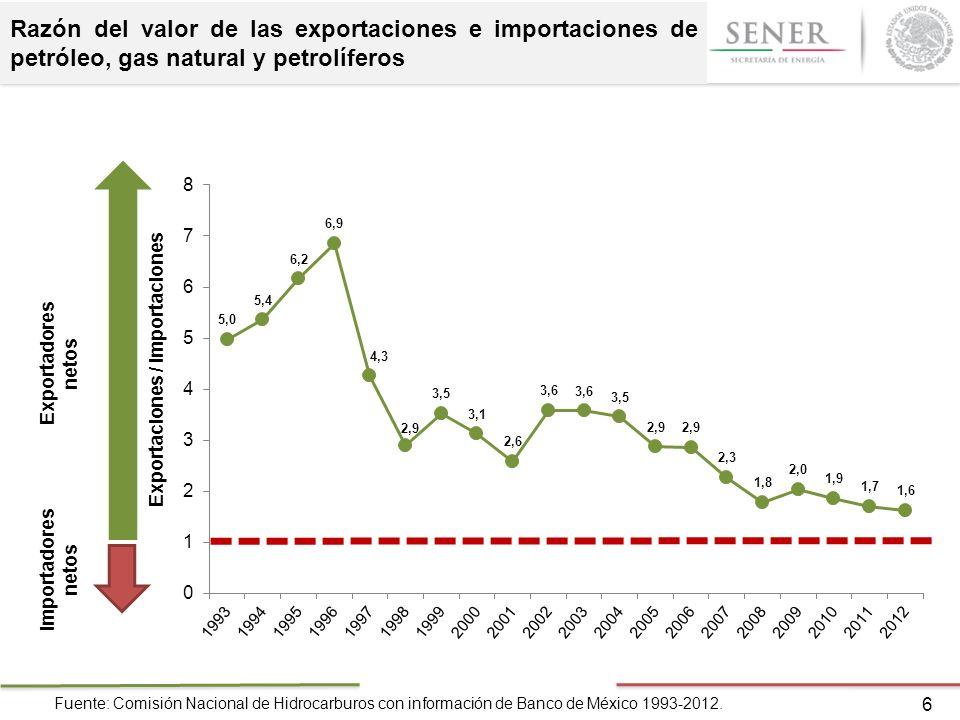 Razón del valor de las exportaciones e importaciones de petróleo, gas natural y petrolíferos 6 Fuente: Comisión Nacional de Hidrocarburos con informac