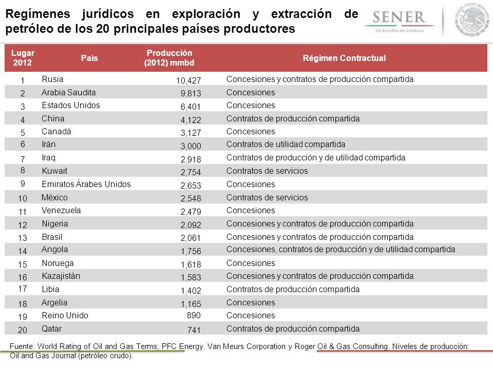 Regímenes jurídicos en exploración y extracción de petróleo de los 20 principales países productores Lugar 2012 País Producción (2012) mmbd Régimen Co