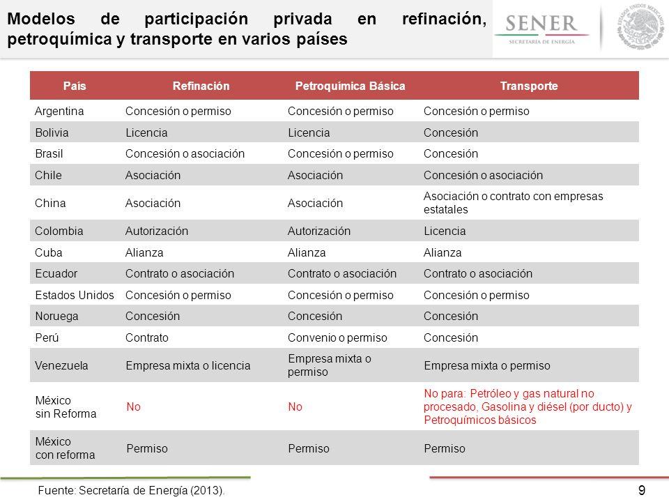 Modelos de participación privada en refinación, petroquímica y transporte en varios países 9 Fuente: Secretaría de Energía (2013). PaísRefinaciónPetro