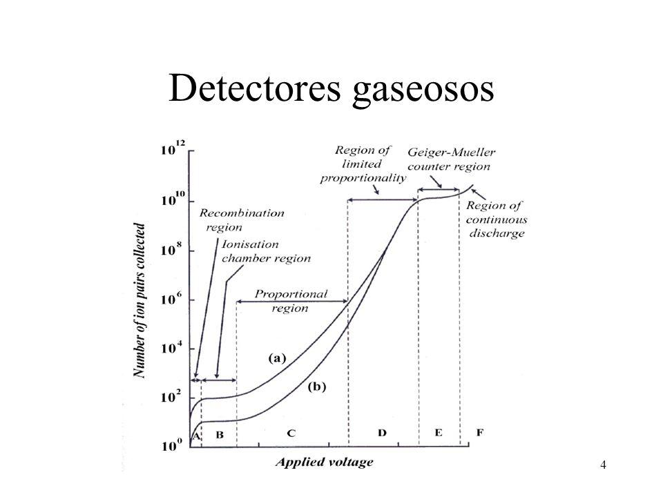 25 Detectores semiconductores La sensibilidad de estos detectores es 10 4 veces mayor que sus iguales gaseosos debido a que la energía promedio requerida para generar un par iónico es bastante menor y además por poseer los materiales sólidos un mayor que el aire.