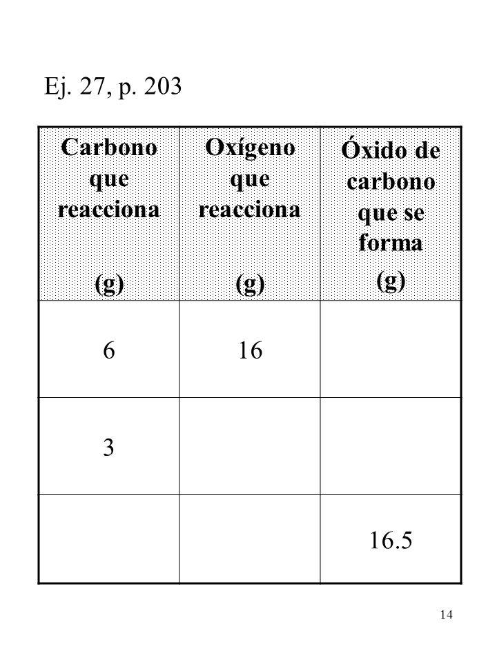 14 Ej. 27, p. 203 Carbono que reacciona (g) Oxígeno que reacciona (g) Óxido de carbono que se forma (g) 616 3 16.5