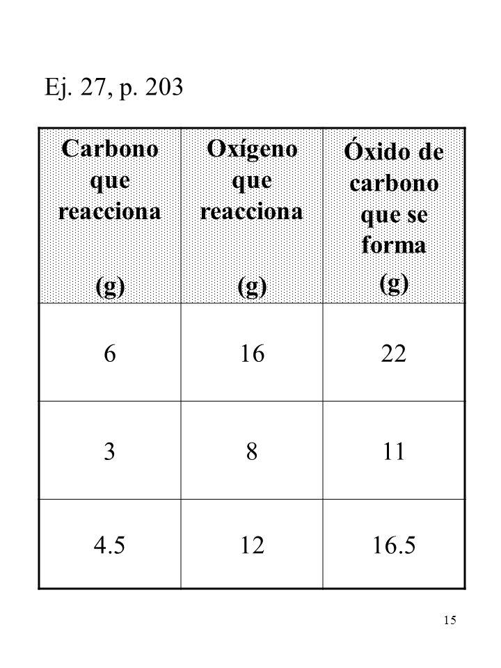 15 Ej. 27, p. 203 Carbono que reacciona (g) Oxígeno que reacciona (g) Óxido de carbono que se forma (g) 61622 3811 4.51216.5