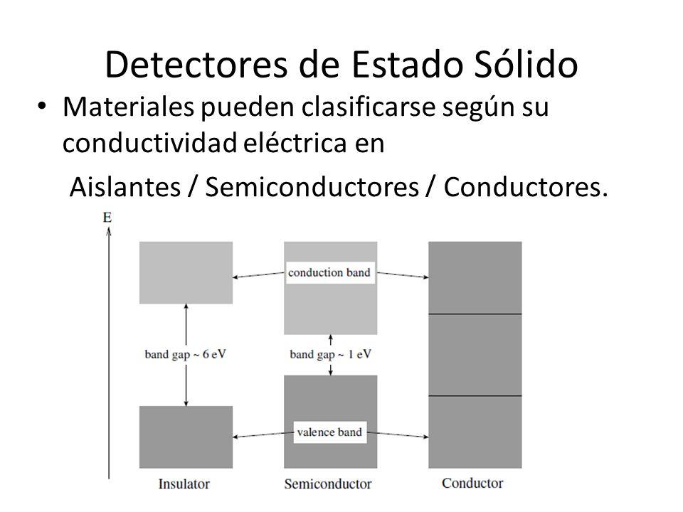 Detectores de Estado Sólido Materiales pueden clasificarse según su conductividad eléctrica en Aislantes / Semiconductores / Conductores.