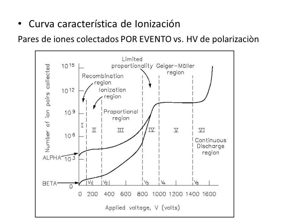 Curva característica de Ionización Pares de iones colectados POR EVENTO vs. HV de polarizaciòn