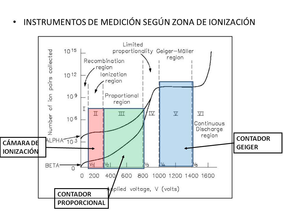INSTRUMENTOS DE MEDICIÓN SEGÚN ZONA DE IONIZACIÓN CÁMARA DE IONIZACIÓN CONTADOR PROPORCIONAL CONTADOR GEIGER