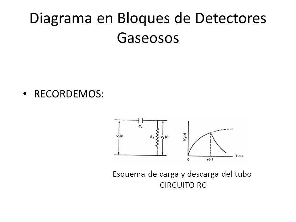 Diagrama en Bloques de Detectores Gaseosos RECORDEMOS: Esquema de carga y descarga del tubo CIRCUITO RC