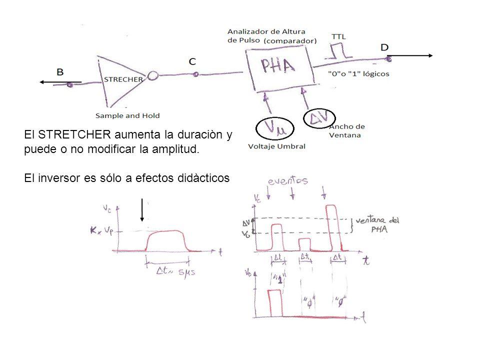 El STRETCHER aumenta la duraciòn y puede o no modificar la amplitud. El inversor es sólo a efectos didàcticos