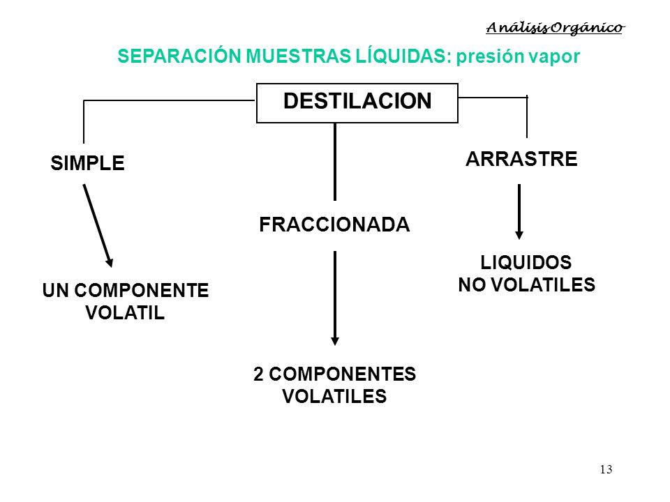 13 SEPARACIÓN MUESTRAS LÍQUIDAS: presión vapor DESTILACION SIMPLE FRACCIONADA ARRASTRE UN COMPONENTE VOLATIL 2 COMPONENTES VOLATILES LIQUIDOS NO VOLAT