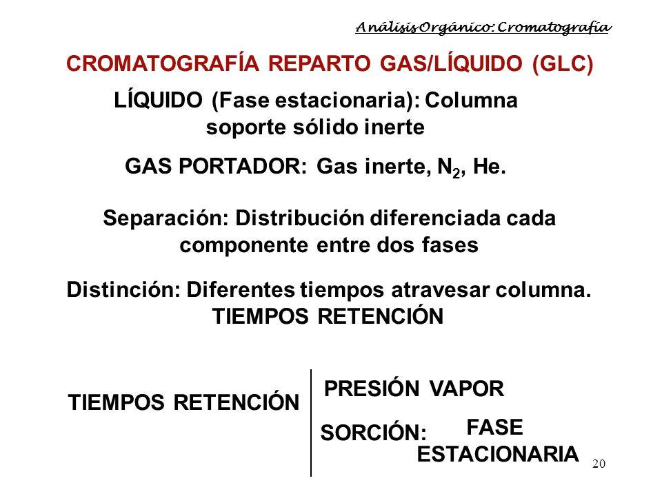 20 CROMATOGRAFÍA REPARTO GAS/LÍQUIDO (GLC) Separación: Distribución diferenciada cada componente entre dos fases Distinción: Diferentes tiempos atrave