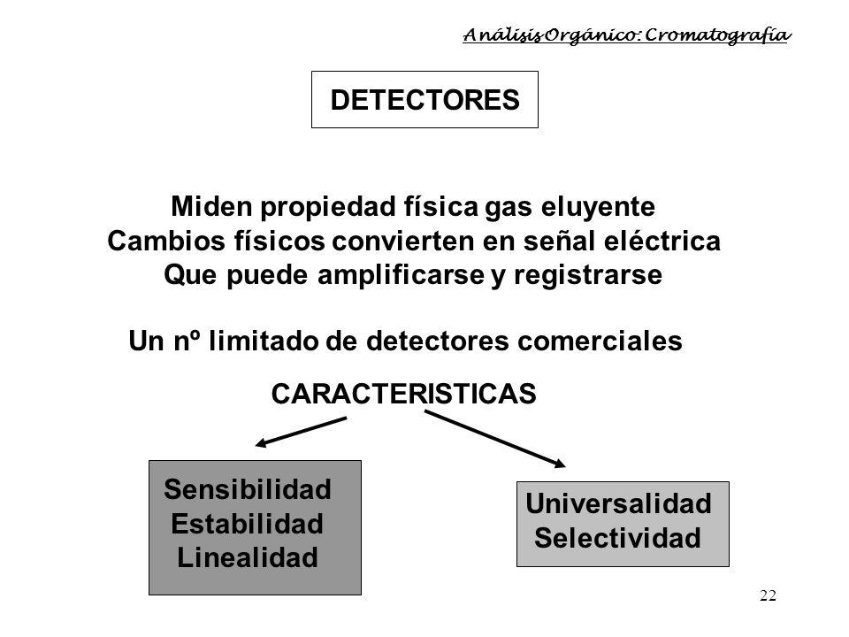 22 DETECTORES Miden propiedad física gas eluyente Cambios físicos convierten en señal eléctrica Que puede amplificarse y registrarse Un nº limitado de