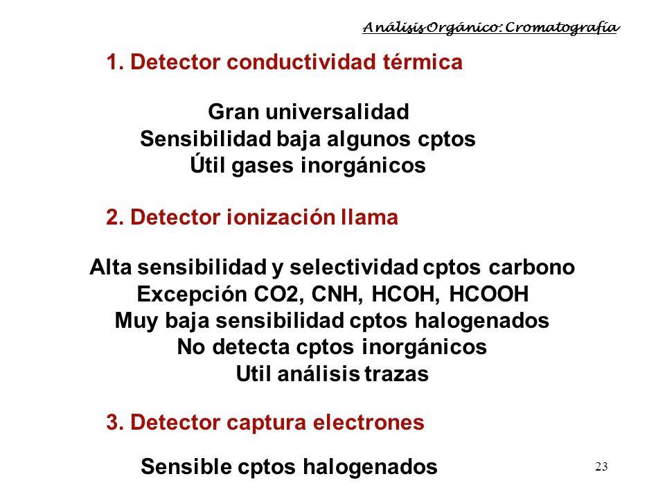 23 1. Detector conductividad térmica Gran universalidad Sensibilidad baja algunos cptos Útil gases inorgánicos 2. Detector ionización llama Alta sensi