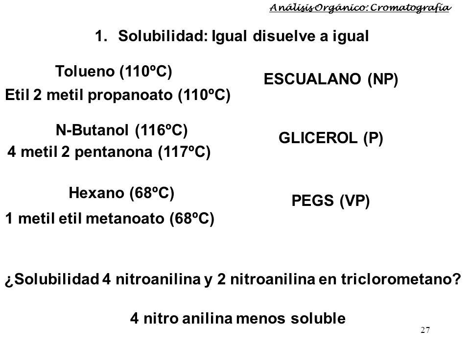 27 Etil 2 metil propanoato (110ºC) 1.Solubilidad: Igual disuelve a igual Tolueno (110ºC) ESCUALANO (NP) N-Butanol (116ºC) GLICEROL (P) Hexano (68ºC) P