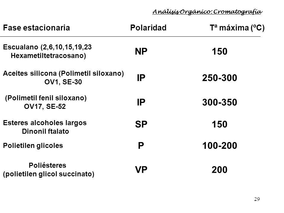 29 Fase estacionaria Polaridad Tª máxima (ºC) Escualano (2,6,10,15,19,23 Hexametiltetracosano) NP150 Aceites silicona (Polimetil siloxano) OV1, SE-30