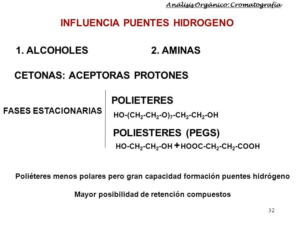 32 INFLUENCIA PUENTES HIDROGENO 1. ALCOHOLES2. AMINAS CETONAS: ACEPTORAS PROTONES FASES ESTACIONARIAS POLIETERES POLIESTERES (PEGS) HO-(CH 2 -CH 2 -O)
