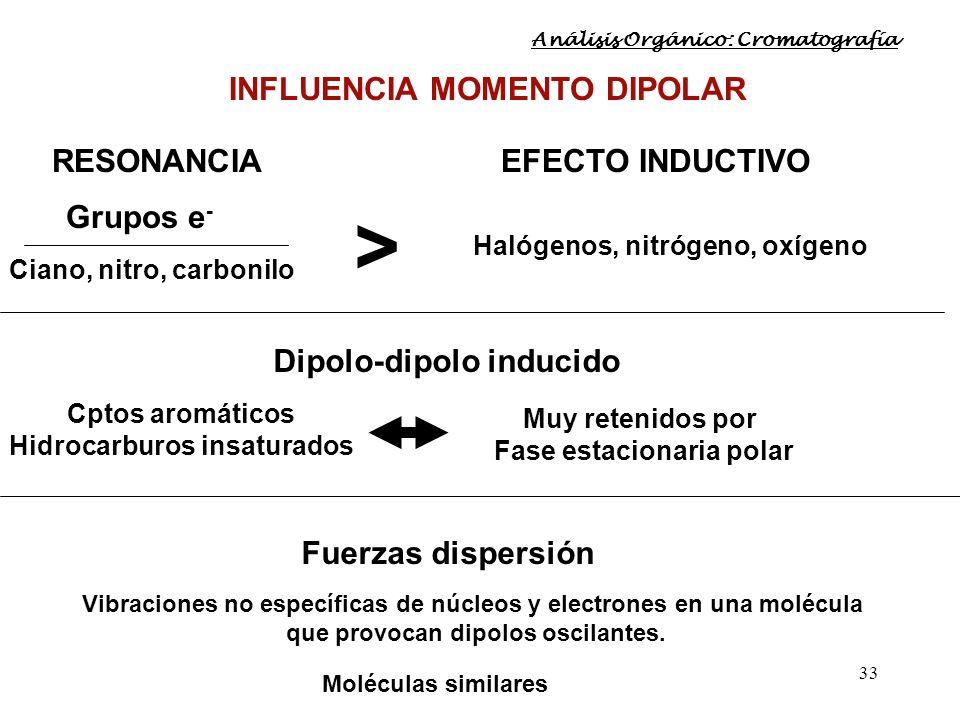 33 INFLUENCIA MOMENTO DIPOLAR RESONANCIAEFECTO INDUCTIVO Grupos e - Ciano, nitro, carbonilo Halógenos, nitrógeno, oxígeno > Dipolo-dipolo inducido Cpt