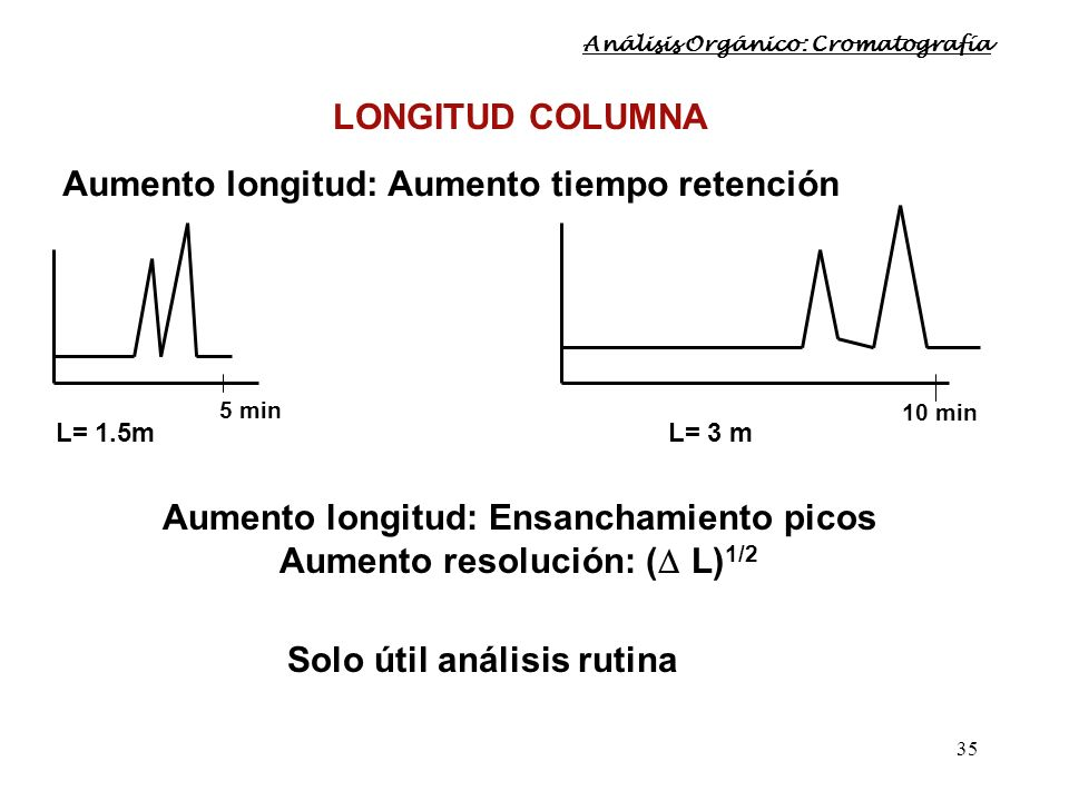 35 LONGITUD COLUMNA Aumento longitud: Aumento tiempo retención 5 min L= 1.5m 10 min L= 3 m Aumento longitud: Ensanchamiento picos Aumento resolución: