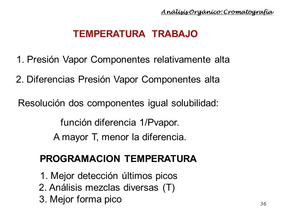 36 TEMPERATURA TRABAJO 1. Presión Vapor Componentes relativamente alta 2. Diferencias Presión Vapor Componentes alta PROGRAMACION TEMPERATURA 1. Mejor