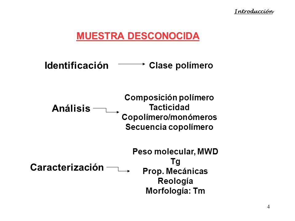 4 Introducción MUESTRA DESCONOCIDA Identificación Clase polímero Análisis Composición polímero Tacticidad Copolímero/monómeros Secuencia copolímero Ca