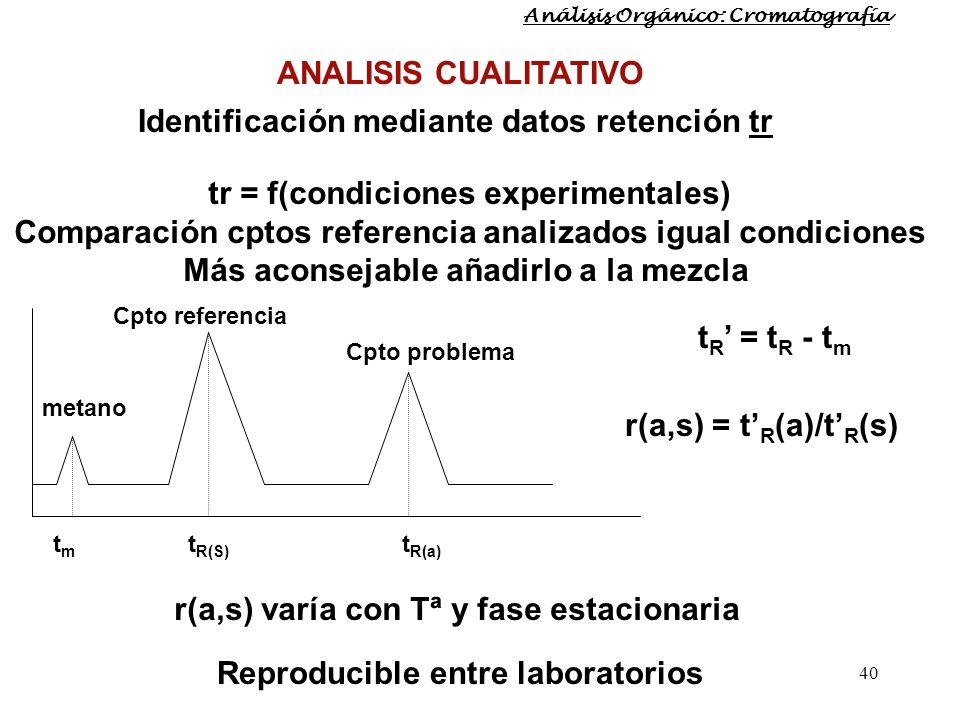 40 Identificación mediante datos retención tr tr = f(condiciones experimentales) Comparación cptos referencia analizados igual condiciones Más aconsej