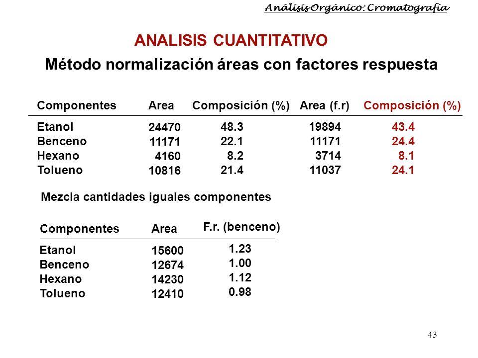 43 ANALISIS CUANTITATIVO Método normalización áreas con factores respuesta 48.3 22.1 8.2 21.4 Mezcla cantidades iguales componentes Etanol Benceno Hex