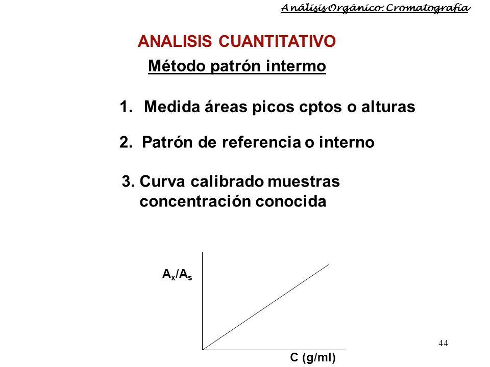 44 1.Medida áreas picos cptos o alturas 2. Patrón de referencia o interno 3. Curva calibrado muestras concentración conocida A x /A s C (g/ml) ANALISI