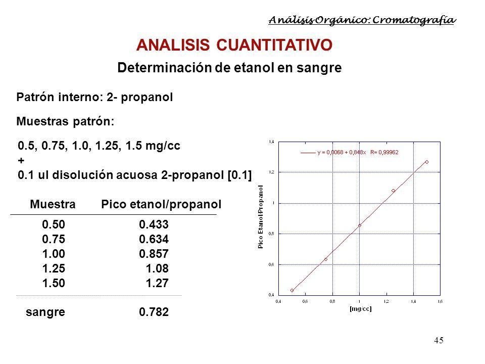 45 ANALISIS CUANTITATIVO Determinación de etanol en sangre Patrón interno: 2- propanol Muestras patrón: 0.5, 0.75, 1.0, 1.25, 1.5 mg/cc + 0.1 ul disol