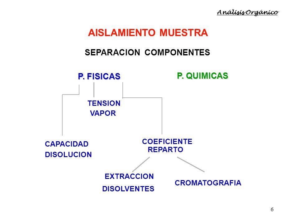 6 SEPARACION COMPONENTES P. QUIMICAS CAPACIDAD DISOLUCION COEFICIENTE REPARTO EXTRACCION DISOLVENTES CROMATOGRAFIA P. FISICAS TENSION VAPOR AISLAMIENT