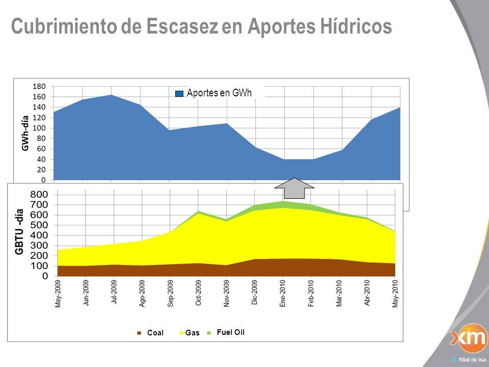Cubrimiento de Escasez en Aportes Hídricos Aportes en GWh Coal Fuel Oil Gas