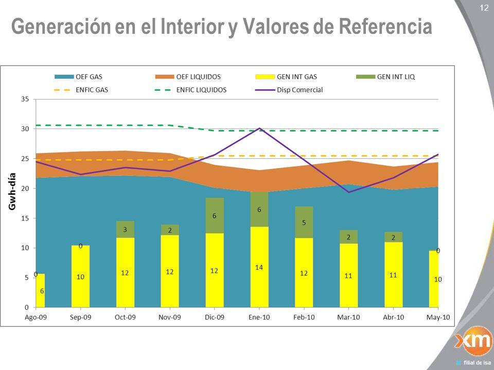 Generación en el Interior y Valores de Referencia 12