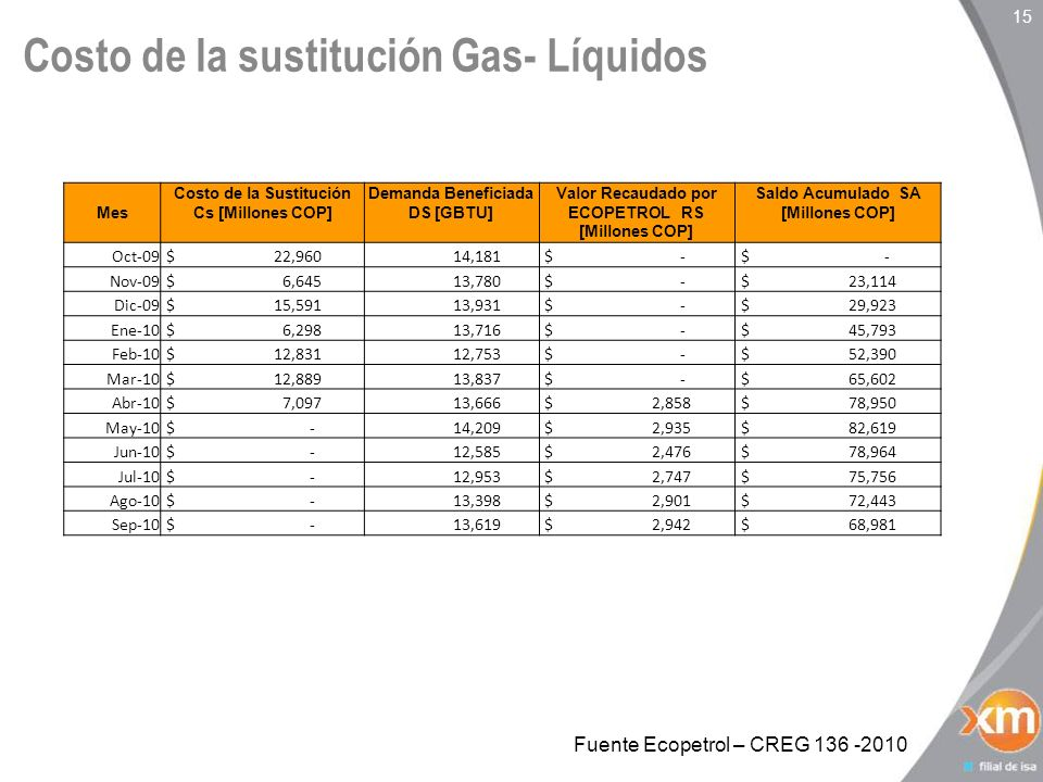 Costo de la sustitución Gas- Líquidos 15 Mes Costo de la Sustitución Cs [Millones COP] Demanda Beneficiada DS [GBTU] Valor Recaudado por ECOPETROL RS [Millones COP] Saldo Acumulado SA [Millones COP] Oct-09 $ 22,960 14,181 $ - Nov-09 $ 6,645 13,780 $ - $ 23,114 Dic-09 $ 15,591 13,931 $ - $ 29,923 Ene-10 $ 6,298 13,716 $ - $ 45,793 Feb-10 $ 12,831 12,753 $ - $ 52,390 Mar-10 $ 12,889 13,837 $ - $ 65,602 Abr-10 $ 7,097 13,666 $ 2,858 $ 78,950 May-10 $ - 14,209 $ 2,935 $ 82,619 Jun-10 $ - 12,585 $ 2,476 $ 78,964 Jul-10 $ - 12,953 $ 2,747 $ 75,756 Ago-10 $ - 13,398 $ 2,901 $ 72,443 Sep-10 $ - 13,619 $ 2,942 $ 68,981 Fuente Ecopetrol – CREG 136 -2010