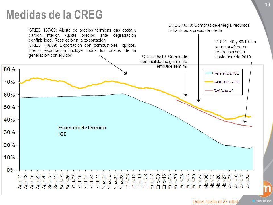 18 Medidas de la CREG Datos hasta el 27 abril CREG 137/09: Ajuste de precios térmicas gas costa y carbón interior.