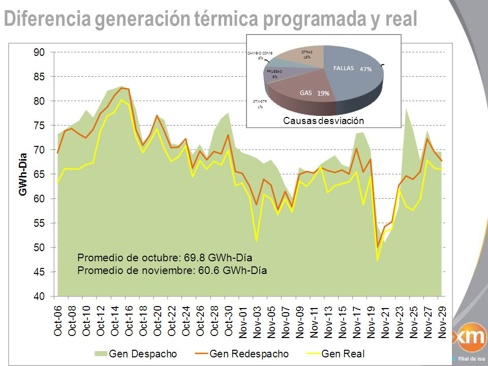 Diferencia generación térmica programada y real Promedio de octubre: 69.8 GWh-Día Promedio de noviembre: 60.6 GWh-Día FALLAS 47% GAS 19% STN-STR 1% PRUEBAS 9% CAMBIO COMB 6% OTRAS 18% Causas desviación
