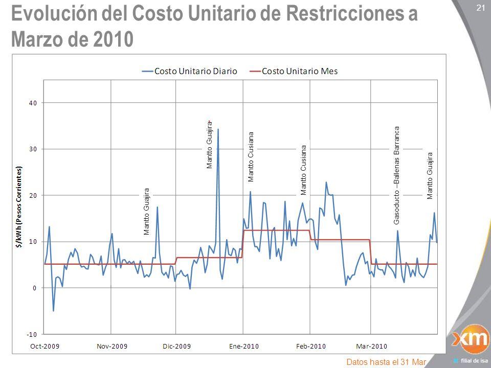21 Evolución del Costo Unitario de Restricciones a Marzo de 2010 Datos hasta el 31 Mar Mantto Guajira Mantto Cusiana Mantto Guajira Gasoducto –Ballenas Barranca