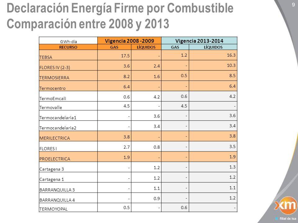 Declaración Energía Firme por Combustible Comparación entre 2008 y 2013 9 GWh-día Vigencia 2008 -2009Vigencia 2013-2014 RECURSOGASLÍQUIDOSGASLÍQUIDOS TEBSA 17.5 - 1.2 16.3 FLORES IV (2-3) 3.6 2.4 - 10.3 TERMOSIERRA 8.2 1.6 0.5 8.5 Termocentro 6.4 - - TermoEmcali 0.6 4.2 0.6 4.2 Termovalle 4.5 - - Termocandelaria1 - 3.6 - Termocandelaria2 - 3.4 - MERILECTRICA 3.8 - - FLORES I 2.7 0.8 - 3.5 PROELECTRICA 1.9 - - Cartagena 3 - 1.2 - 1.3 Cartagena 1 - 1.2 - BARRANQUILLA 3 - 1.1 - BARRANQUILLA 4 - 0.9 - 1.2 TERMOYOPAL 0.5 - 0.6 -