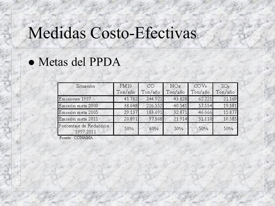 Medidas Costo-Efectivas l Metas del PPDA