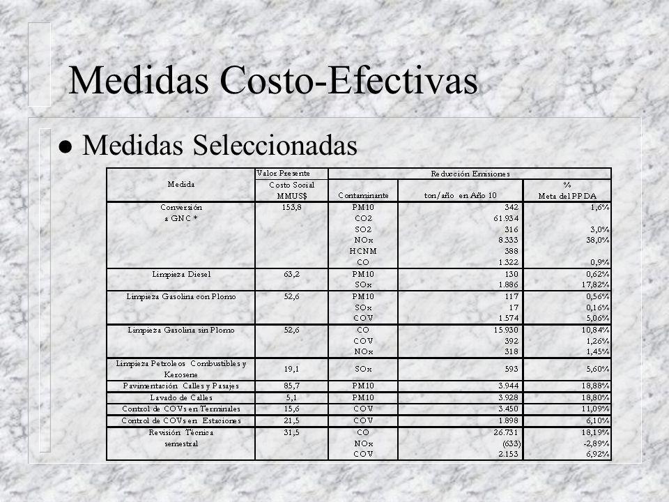 Medidas Costo-Efectivas l Medidas Seleccionadas