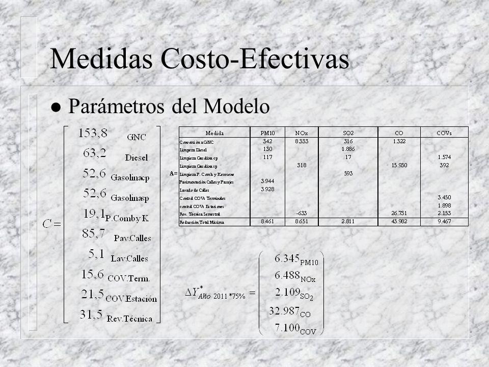 Medidas Costo-Efectivas l Parámetros del Modelo