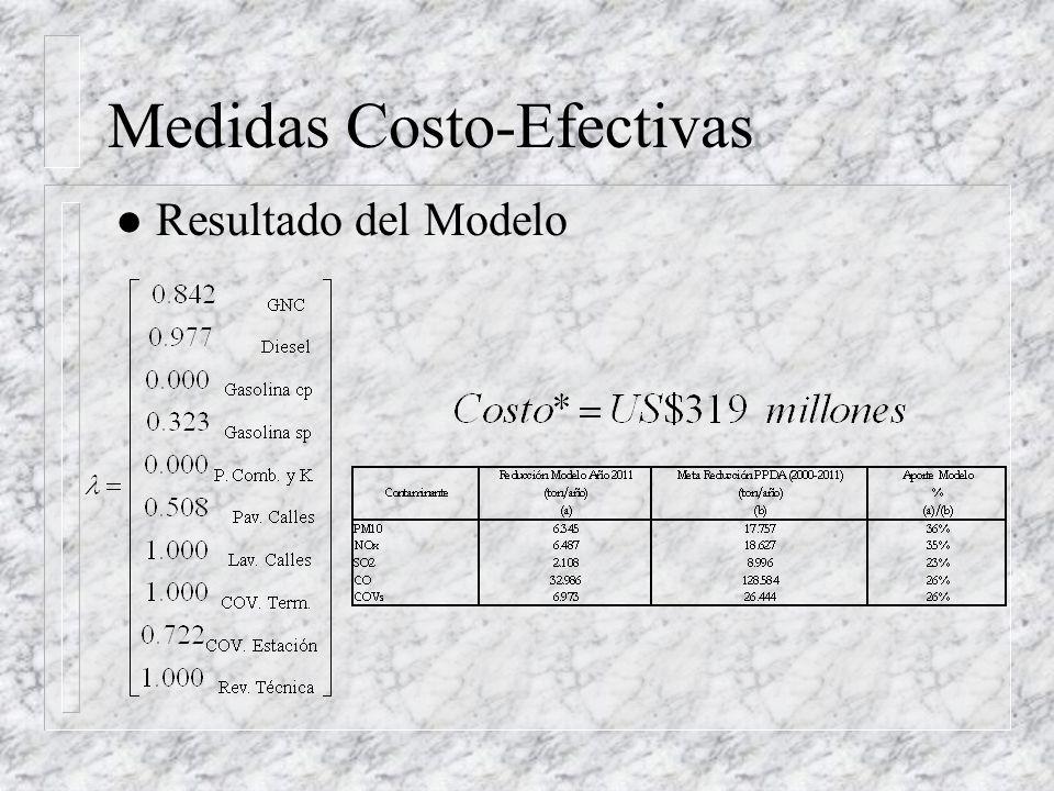 Medidas Costo-Efectivas l Resultado del Modelo