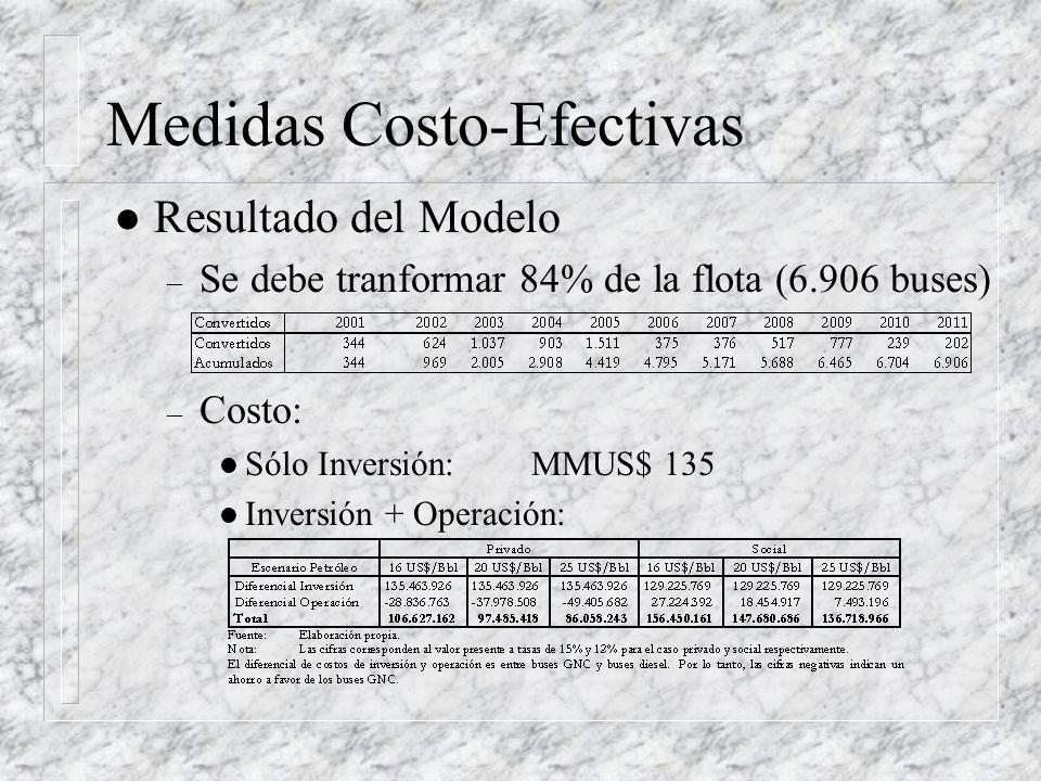 Medidas Costo-Efectivas l Resultado del Modelo – Se debe tranformar 84% de la flota (6.906 buses) – Costo: l Sólo Inversión:MMUS$ 135 l Inversión + Operación: