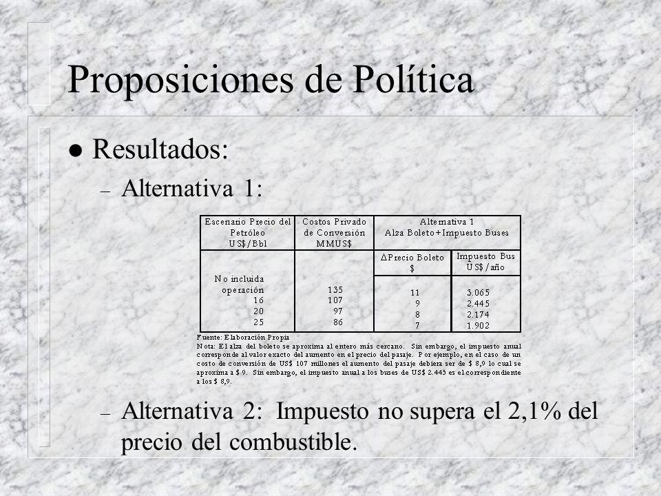Proposiciones de Política l Resultados: – Alternativa 1: – Alternativa 2: Impuesto no supera el 2,1% del precio del combustible.