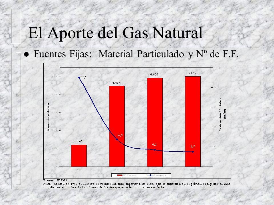 El Aporte del Gas Natural l Fuentes Fijas: Material Particulado y Nº de F.F.