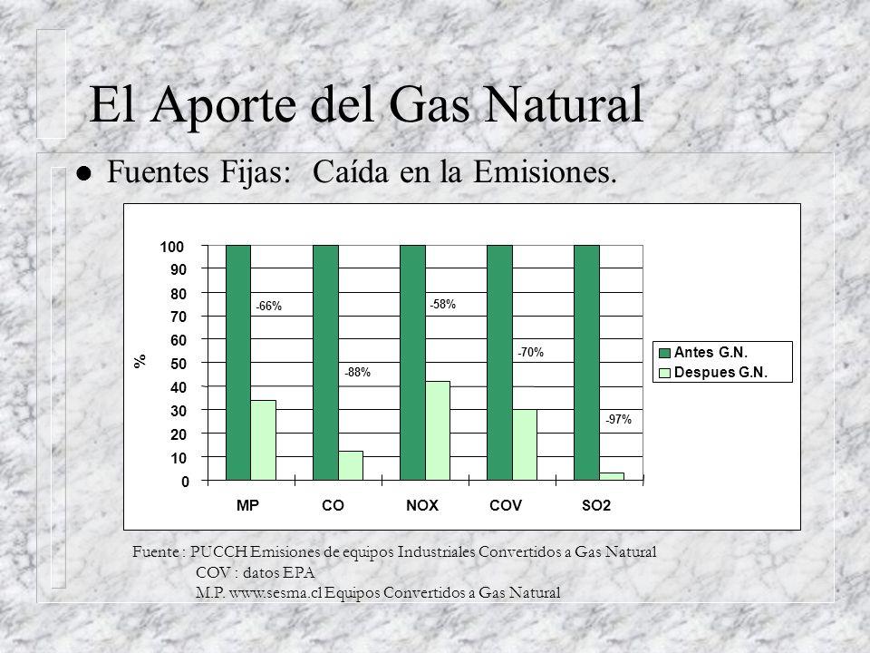El Aporte del Gas Natural l Fuentes Fijas: Caída en la Emisiones.