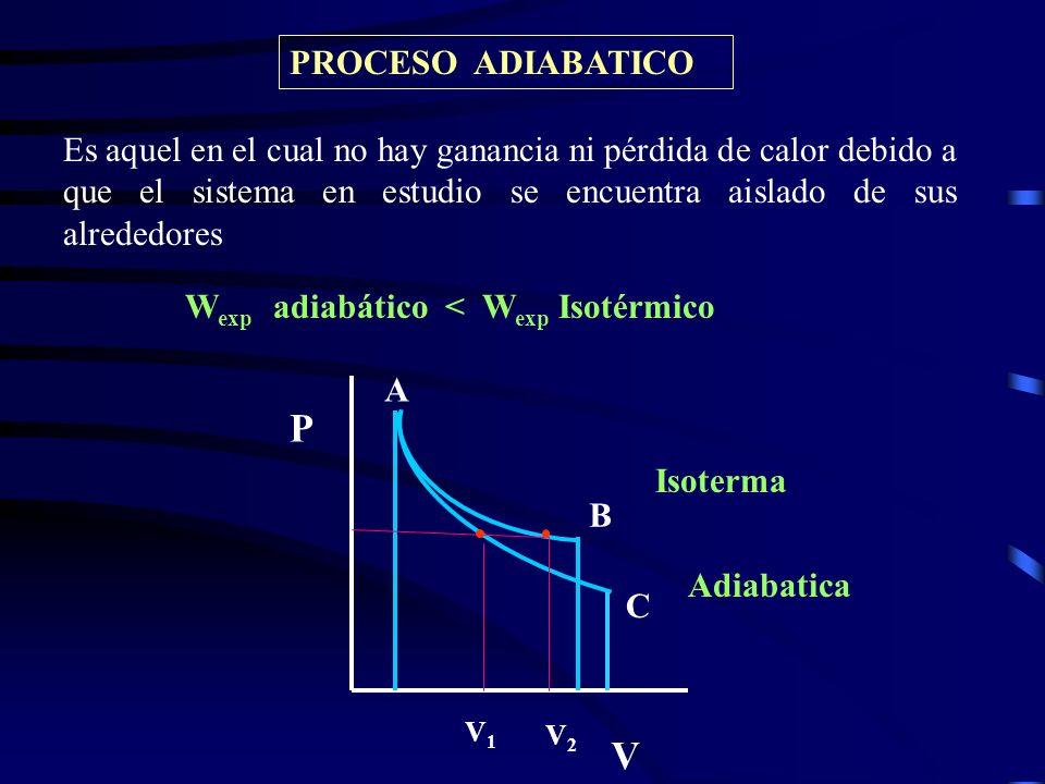 PROCESO ADIABATICO P V A C B V1V1 V2V2 Es aquel en el cual no hay ganancia ni pérdida de calor debido a que el sistema en estudio se encuentra aislado