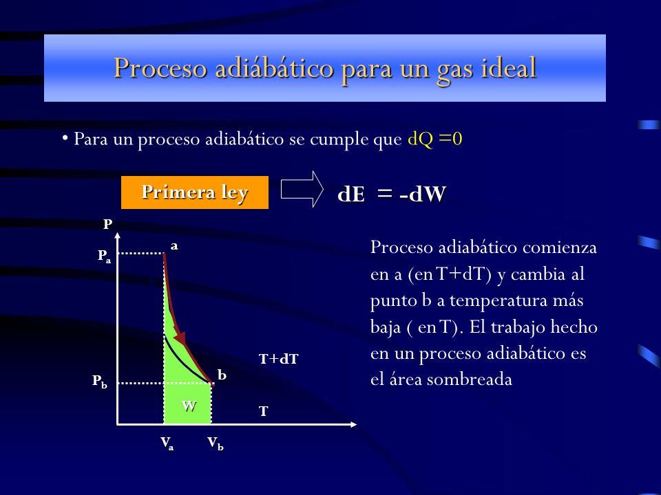 Proceso adiábático para un gas ideal Para un proceso adiabático se cumple que dQ =0 T+dT T P PaPa PbPb VaVaVaVa VbVbVbVb W a b Proceso adiabático comi