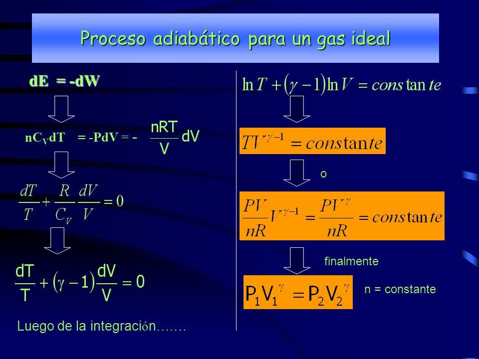 Proceso adiabático para un gas ideal dE = -dW nC V dT = -PdV = - o finalmente n = constante Luego de la integraci ó n …….