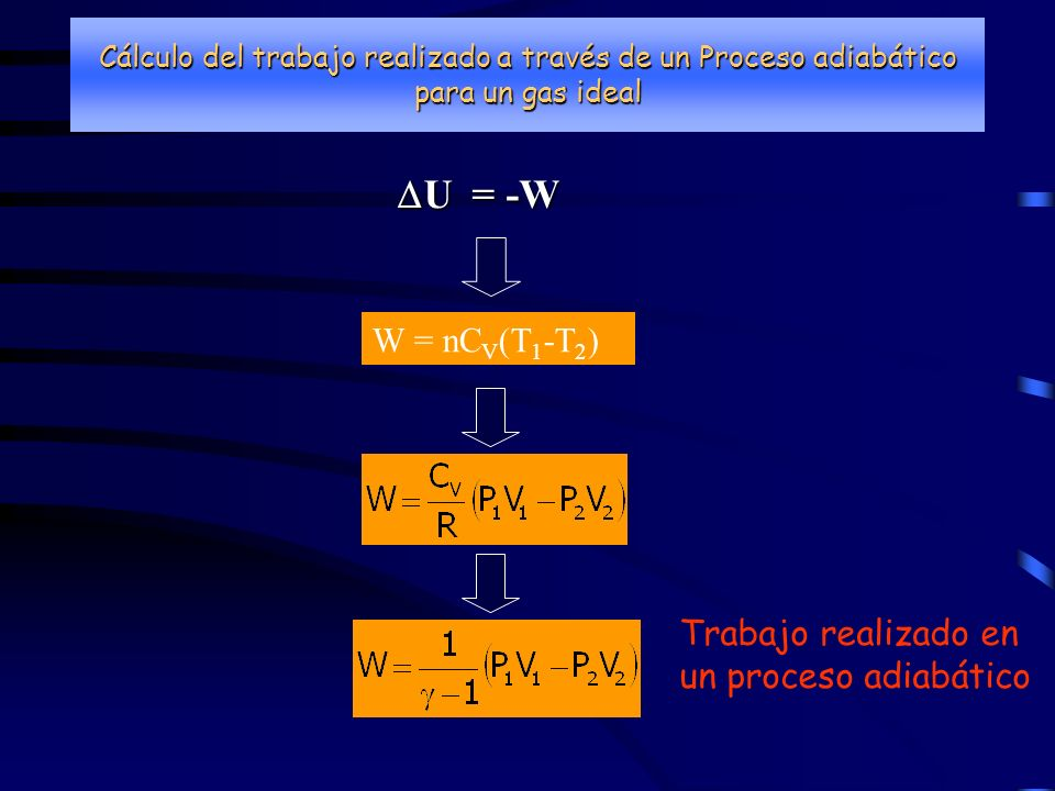 Cálculo del trabajo realizado a través de un Proceso adiabático para un gas ideal U = -W U = -W W = nC V (T 1 -T 2 ) Trabajo realizado en un proceso a