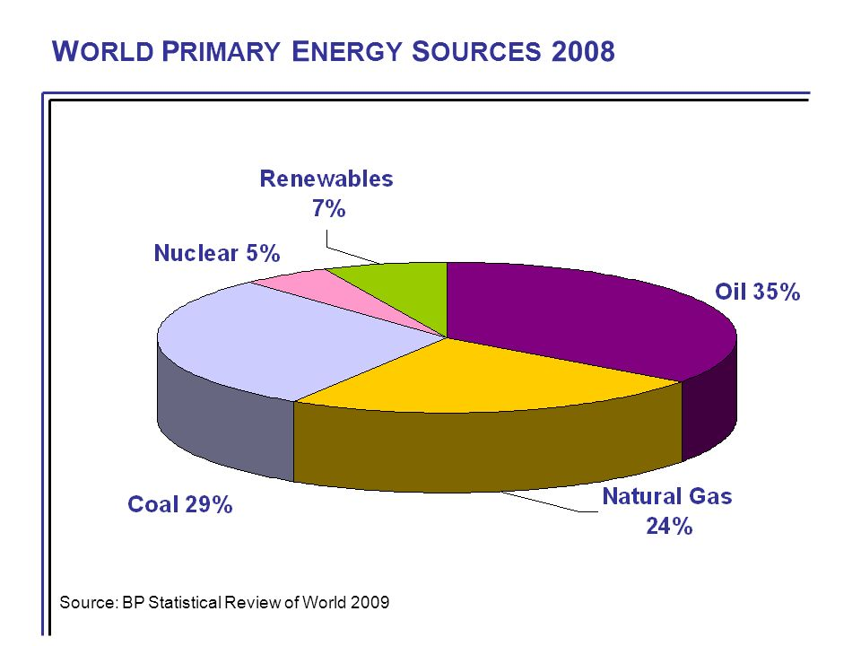 W ORLD P RIMARY E NERGY S OURCES 2008 Source: BP Statistical Review of World 2009
