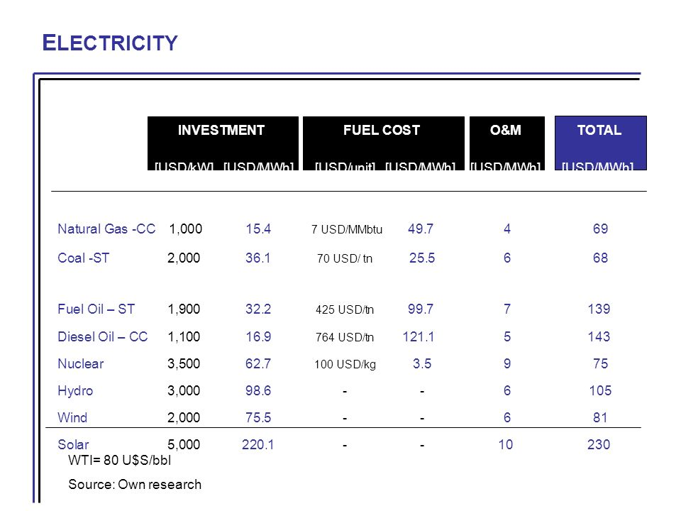 E LECTRICITY WTI= 80 U$S/bbl Source: Own research INVESTMENT FUEL COSTO&MTOTAL [USD/kW][USD/MWh][USD/unit] [USD/MWh][USD/MWh][USD/MWh] Natural Gas -CC 1,00015.4 7 USD/MMbtu 49.7 4 69 Coal -ST2,00036.1 70 USD/ tn 25.5 6 68 Fuel Oil – ST1,90032.2 425 USD/tn 99.7 7139 Diesel Oil – CC1,10016.9 764 USD/tn 121.1 5143 Nuclear3,50062.7 100 USD/kg 3.5 9 75 Hydro3,00098.6- - 6 105 Wind2,00075.5- - 6 81 Solar5,000220.1- -10230