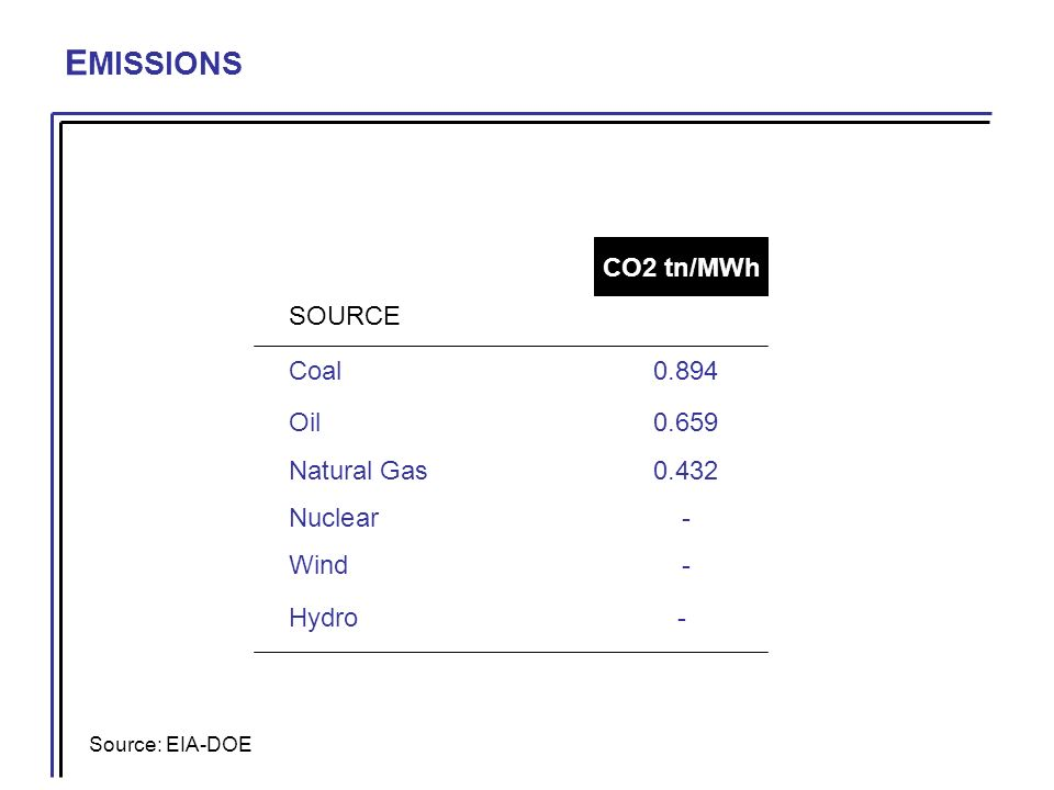 E MISSIONS Source: EIA-DOE CO2 tn/MWh SOURCE Coal 0.894 Oil 0.659 Natural Gas 0.432 Nuclear - Wind - Hydro-